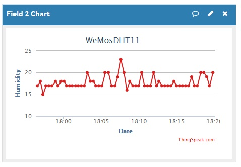 Thinkspeak DHT11 Temperature Chart view