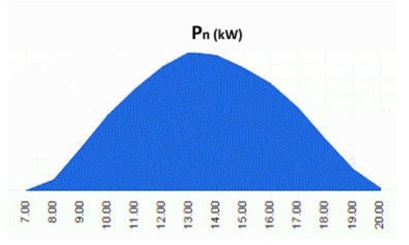 Grafico produzione energia solare in una giornata soleggiata