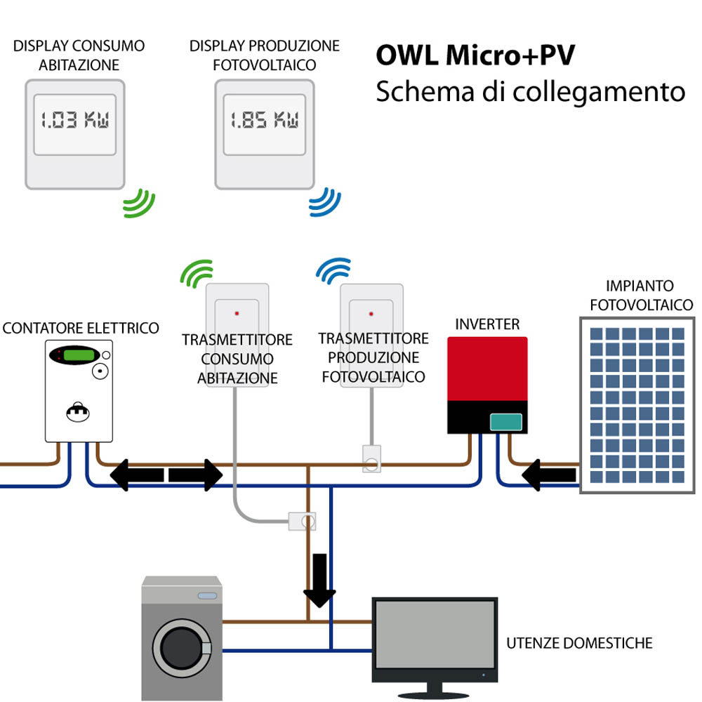 The OWL Power meter connection scheme