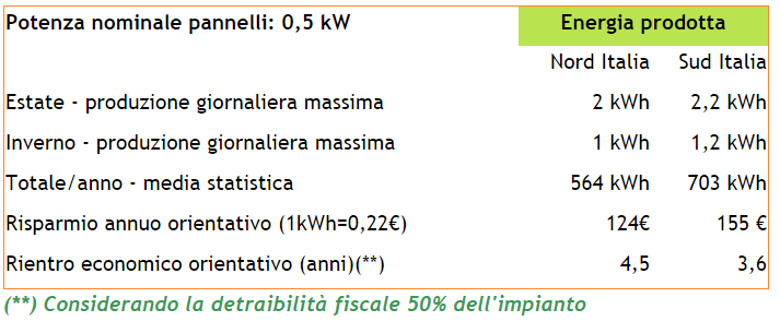 Risparmio nel tempo con KIT fotovoltaico da 500W