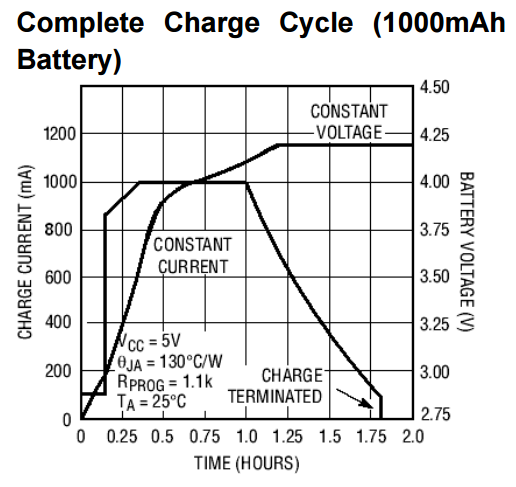 Graph complete charge cycle TP4056