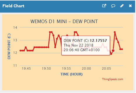 Wemos D1 Mini DHT11 Temperature Graph