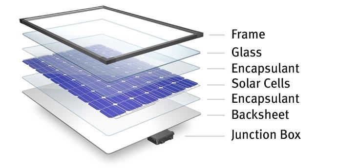 Pannello solare a strati