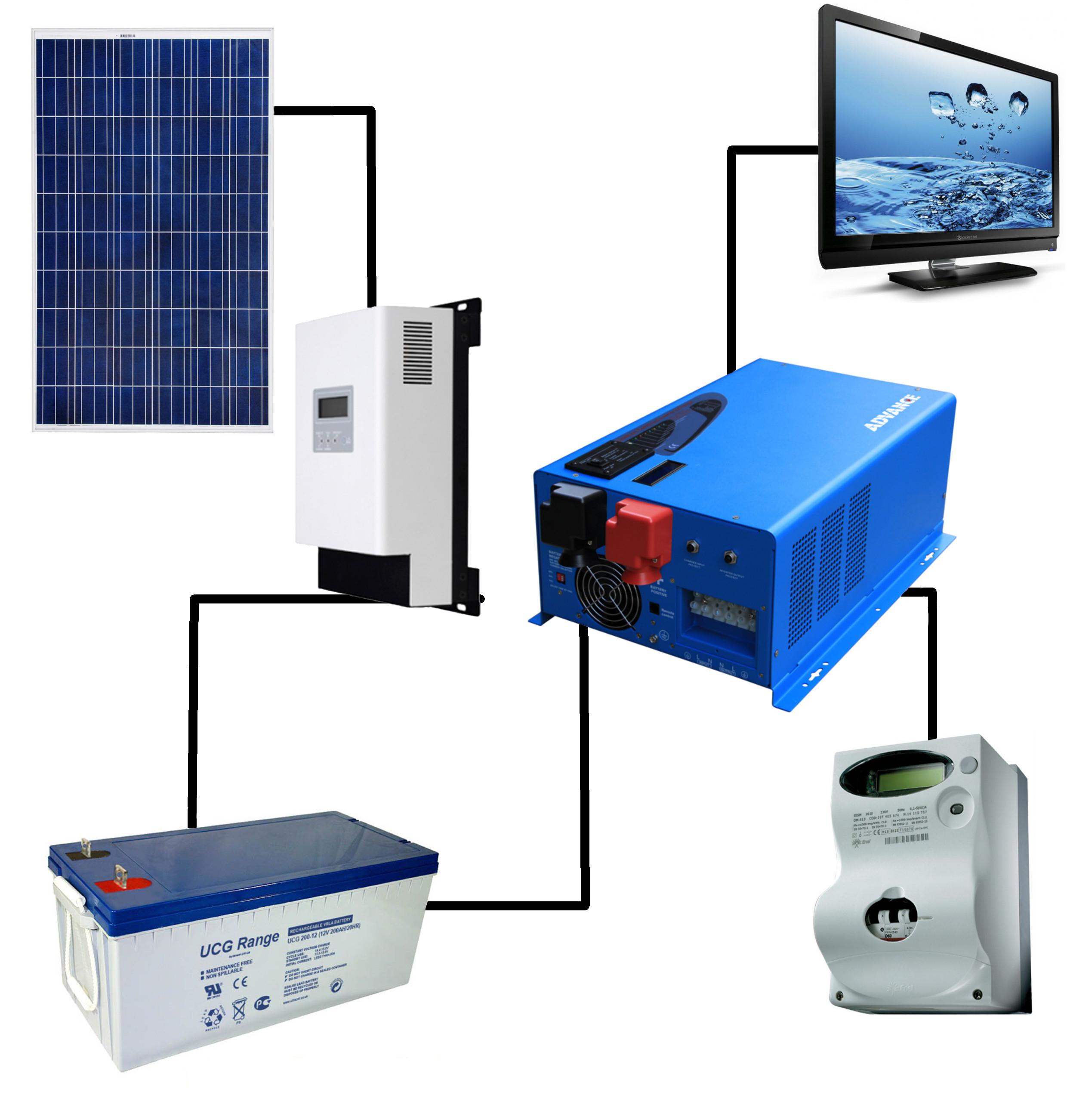 Schema di collegamento impianto fotovoltaico kit casa a isola da 3KWp