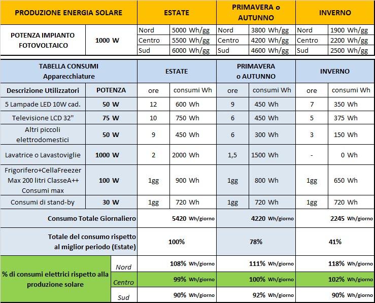 Simulazione KIT fotovoltaico 1KW