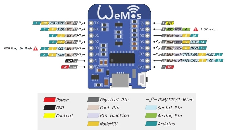 Wemos D1 Mini Pinout